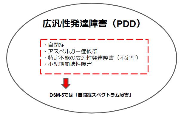 ASD(自閉症、アスペルガー症候群)