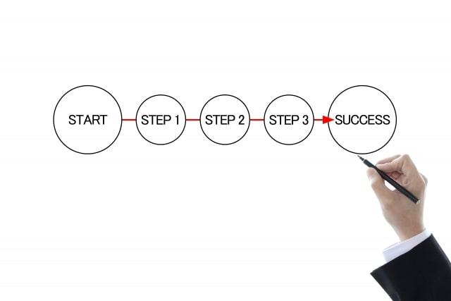 就労移行支援ココルポートの利用手続き「3ステップ」