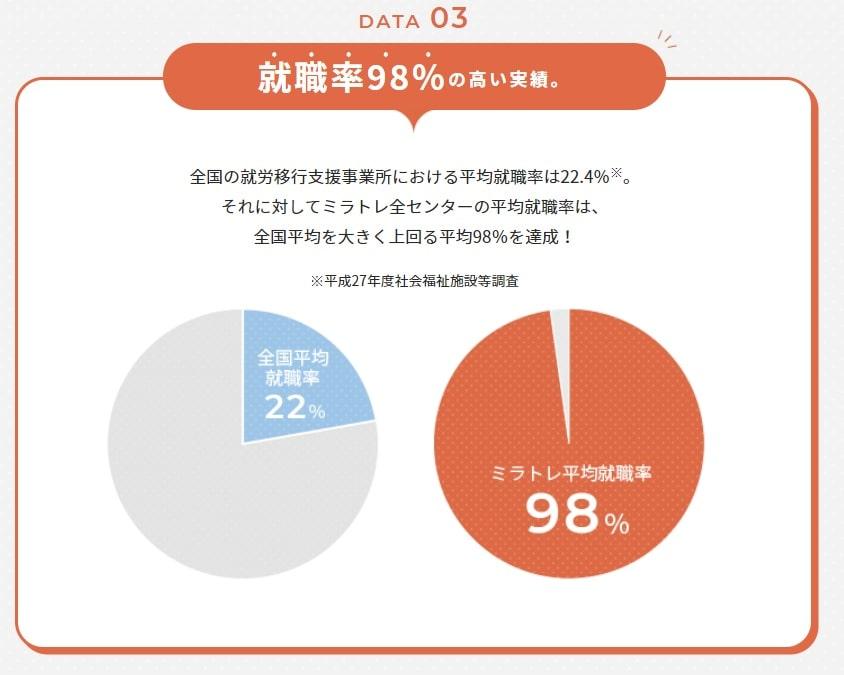 ミラトレ:就職率98%