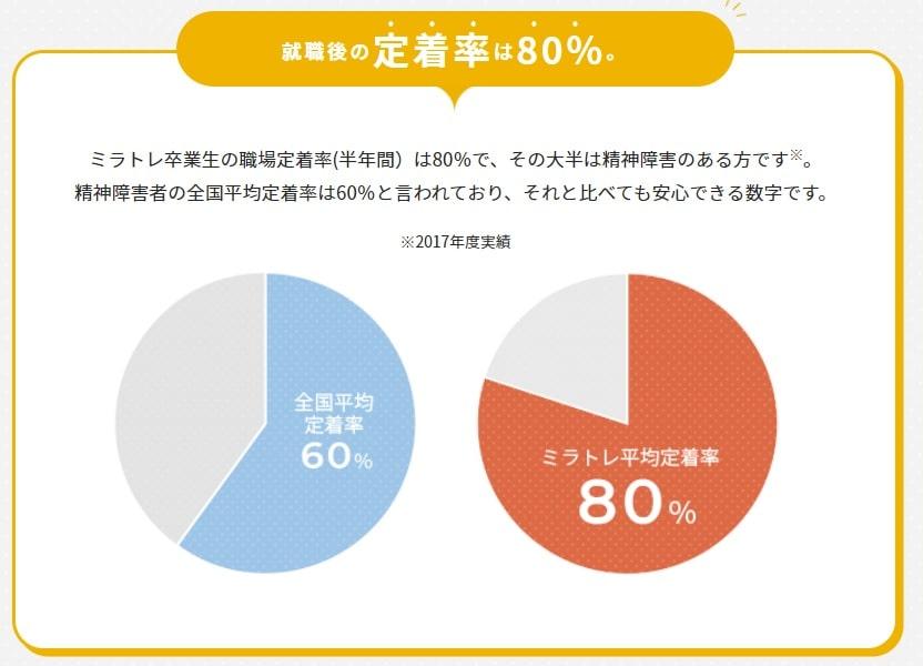 ミラトレ:平均80%の定着率
