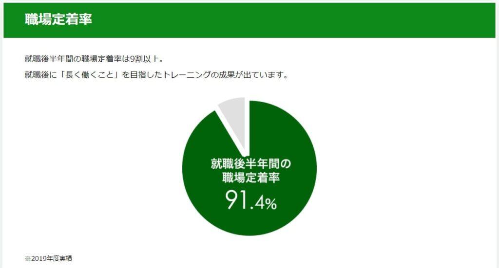 atGPジョブトレ:91.4%の定着率