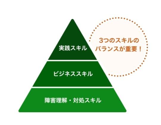 atGPジョブトレ:コース制の特化型プログラムで3つのスキル習得